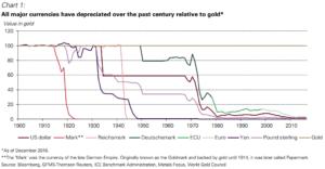 valuta vs goud